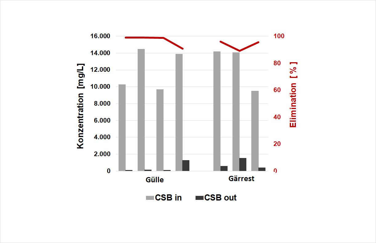 WEHRLE: Behandlung von Gülle und Gärresten - Biologische Elimination von organischer Substanz (CSB) durch den MembranBioReaktor in verschiedenen Anlagen