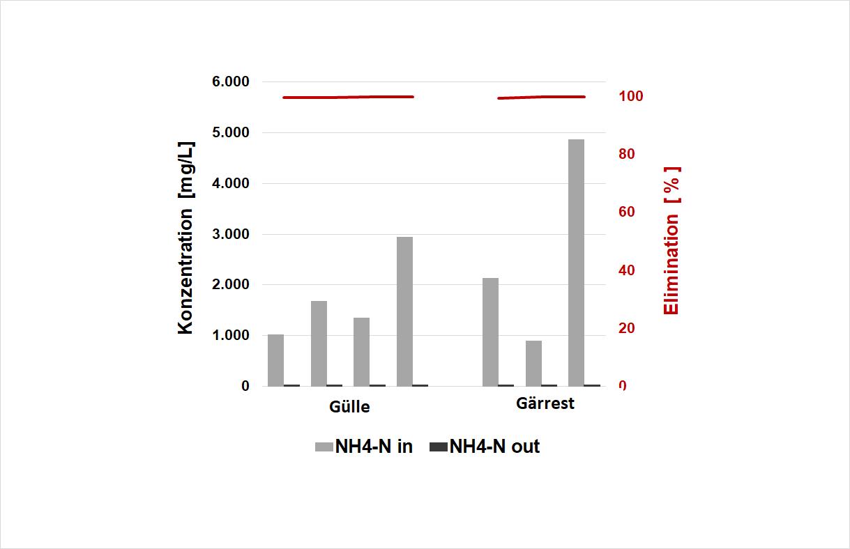WEHRLE: Behandlung von Gülle und Gärresten - Biologische Elimination von Stickstoff (NH4-N) durch den MembranBioReaktor in verschiedenen Anlagen