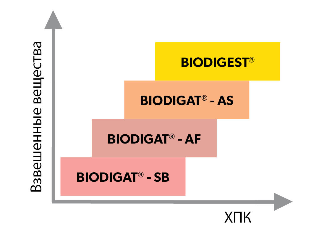 BIODIGAT<sup>®</sup>