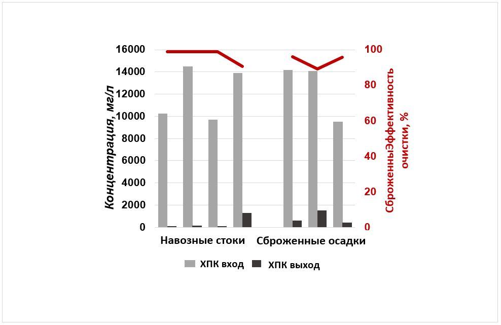WEHRLE очистка навозных стоков и дигестата: Рисунок 1: Биологическое удаление азота (NH4-N) посредством  Мембранного биореактора на различных очистных сооружениях