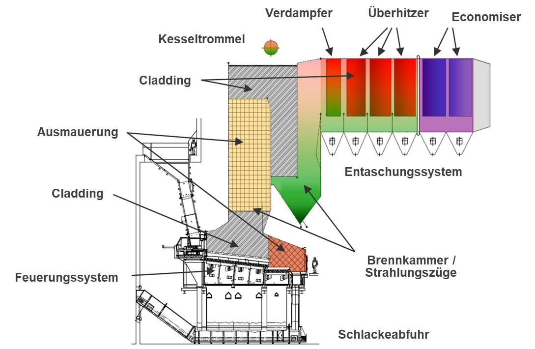 Kessel | WEHRLE-WERK AG