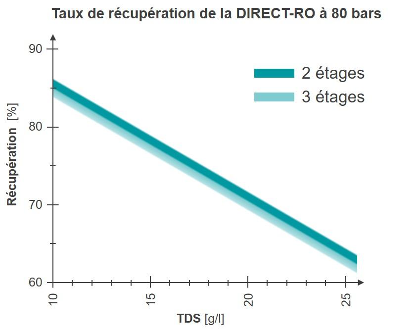 WEHRLE – taux de récupération – station d'Osmose Inverse Direct pour une station de traitement des lixiviats