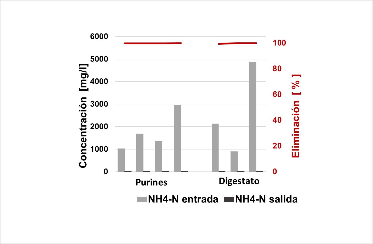 WEHRLE - tratamiento de purines y digestato - Eliminación biológica de nitrógeno (NH4-N)