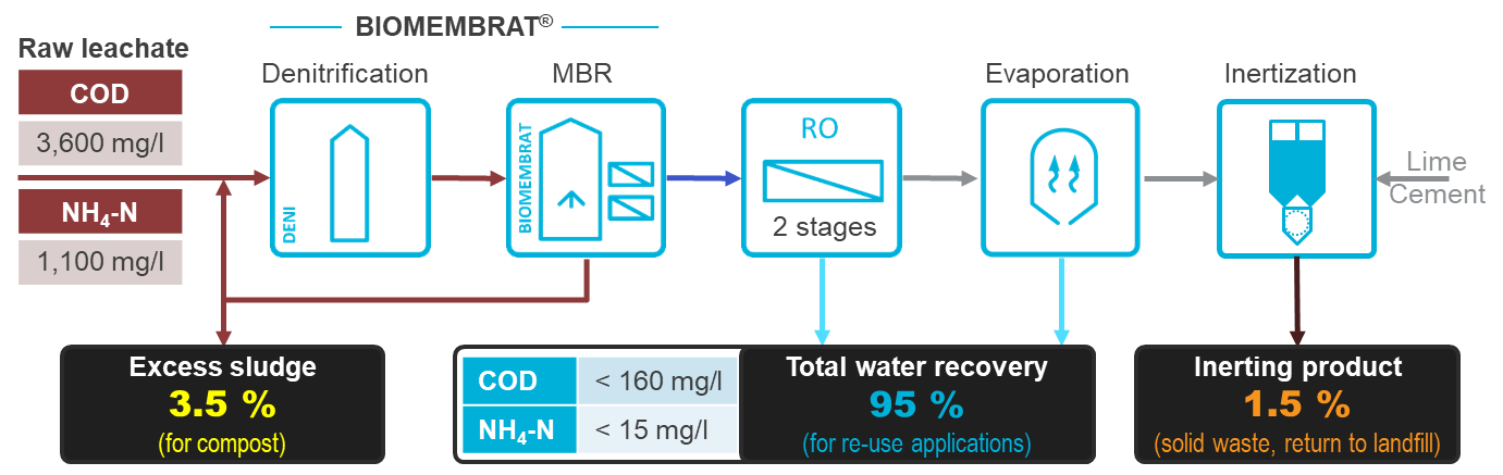 Picture: ZLD process scheme for the treatment of leachate in Lloret de Mar (Spain)