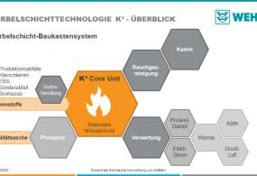Dezentrale thermische Behandlung von Abfällen - WEHRLE-WERK AG