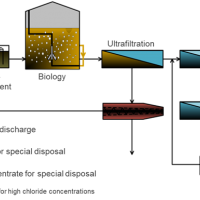 Example process line-up for a ZLD plant, here: effluent from cosmetics production - WEHRLE