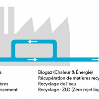 Des solutions, des concepts de traitement et des services relatifs au traitement de l'eau et des effluents Eaux de processus – Eaux usées – Recyclage des eaux, etc.