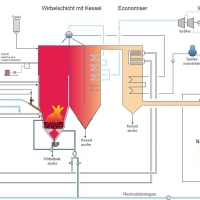 Les unités d'incinération décentralisées de WEHRLE pour la valorisation des déchets spéciaux, des digestats, des refus de tri, des boues d'épuration et des combustibles solides de récupération