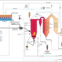 WEHRLE - Klärschlammverbrennung - Verfahrensfließbild Klärschlammmonoverbrennungsanlage