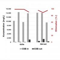 Abb. 1: Biologische Elimination von organischer Substanz (CSB) durch den MembranBioReaktor in verschiedenen Anlagen