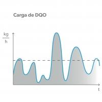 Biología de máxima carga BIOSTREAM – Carga de DQO