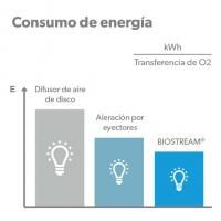 Biología de máxima carga BIOSTREAM – Comparación de consumo de energía