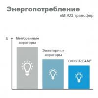 Биотехнология максимальной производительности BIOSTREAM – Сравнение энергопотребления