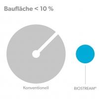 Maximum capacity biologiy BIOSTREAM - Buildingarea / requiered area comparison