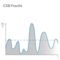 Höchstlastbiologie BIOSTREAM - CSB Fracht