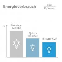 Maximum capacity biologiy BIOSTREAM - Energy consumption comparison