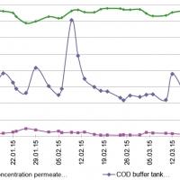 Beispiel Behandlung bei veränderlichen CSB-Konzentrationen