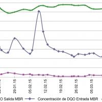 Ejemplo Tratamiento en caso de variaciones de la concentración DQO