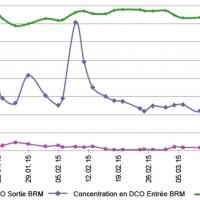 Exemple Traitement en cas de variations de concentration en DCO