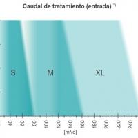WEHRLE – Modelos Ósmosis Inversa Directa para para lixiviados de WEHRLE
