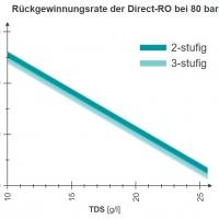 WEHRLE – Rückgewinnungsrate – Direkt-Umkehrosmose-Anlage für Sickerwasserbehandlungsanlage