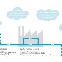 WEHRLE поставляет высококлассные технологии в сфере очистки сточных вод для промышленных предприятий.