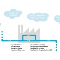 Control del ciclo integral del agua en la industria – nuestras soluciones