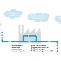 Control del ciclo integral del AGUA en la industria