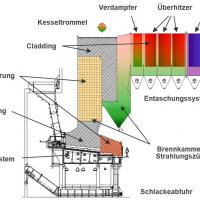 Lieferungen und Leistungen rund um den Dampferzeuger