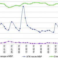 Пример удаления ХПК при  больших колебаниях концентраций
