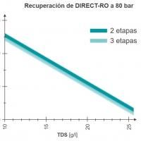 WEHRLE - Recuperación planta Ósmosis Inversa Directa para lixiviados de WEHRLE
