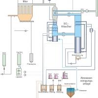 Schema nasse Rauchgasreinigung