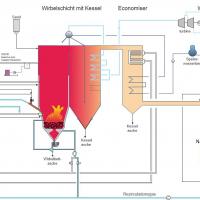 Verfahrensfließbild Verbrennungsanlage (Beispiel Wirbelschichtfeuerung)