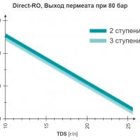 WEHRLE - скорость восстановления - установка прямого обратного осмоса для установки по очистке фильтрата