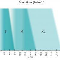 WEHRLE – Direkt-Umkehrosmose-Anlage für Sickerwasserbehandlungsanlage