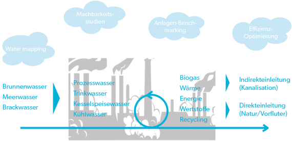 WEHRLE: Portfolio de solutions pour l'industrie