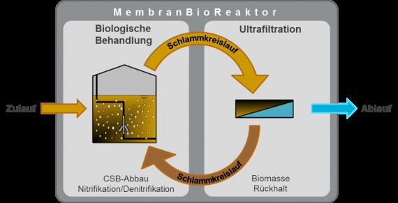 BIOMEMBRAT® - Hochleistungs-Membranbioreaktor