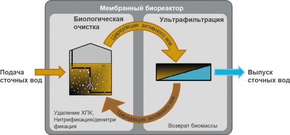 Очистка навозных стоков и жидкого сброженного органического осадка